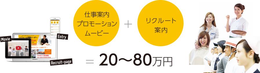 仕事案内 プロモーションムービー+リクルート案内=20〜80万円
